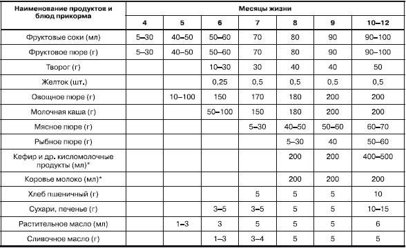 Таблица прикорма детей до 1 года