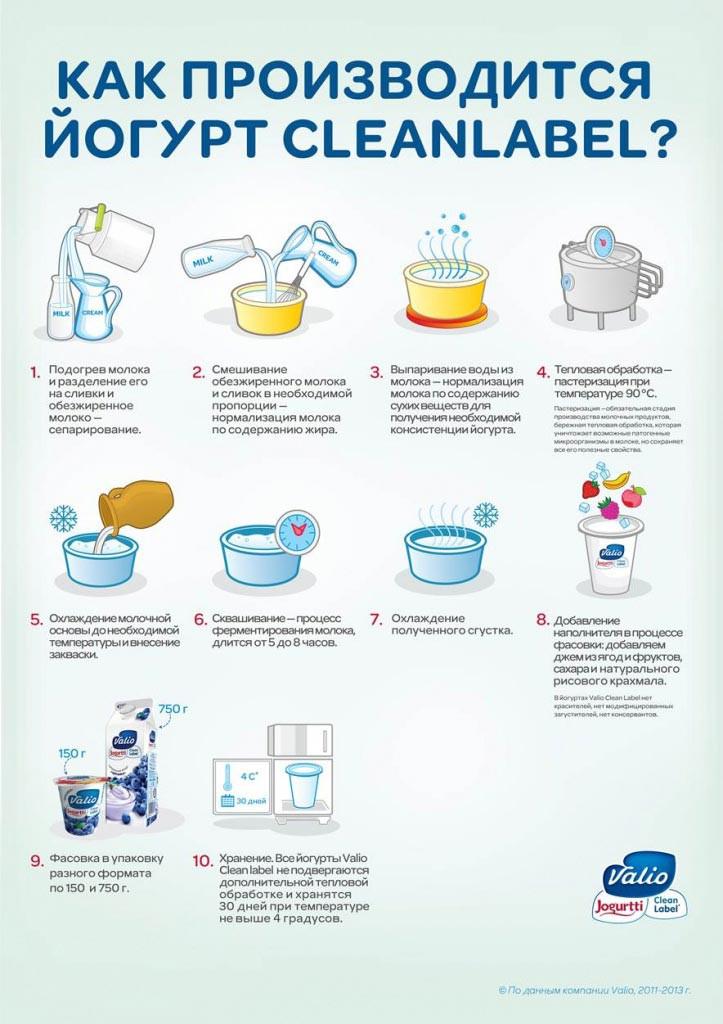 Йогурт Clean Label